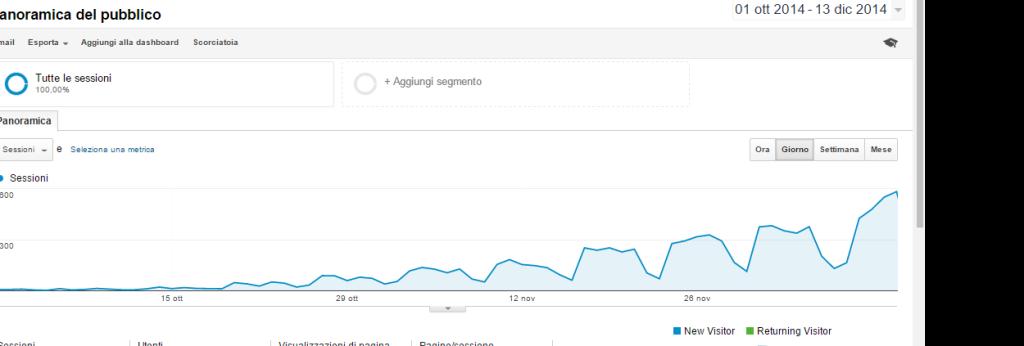posizionamento sito web google analytics