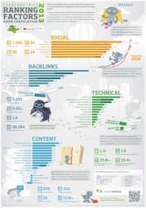 seo google, google seo, ranking factors 2013