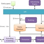 SEO: Ottimizzazione per i motori di ricerca