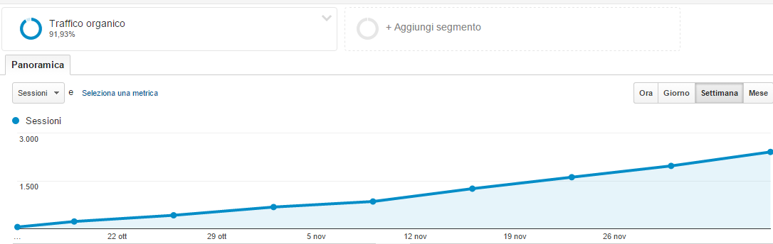 Panoramica del pubblico   Google Analytics